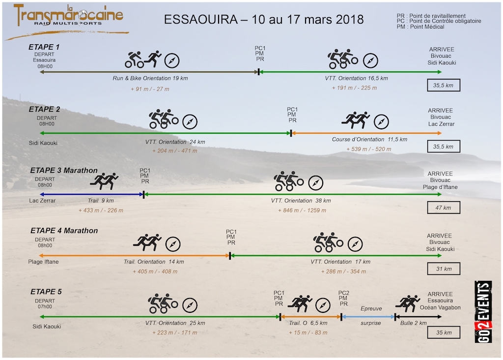 Transmarocaine 2018 - graphique de course - GO2EVENTS