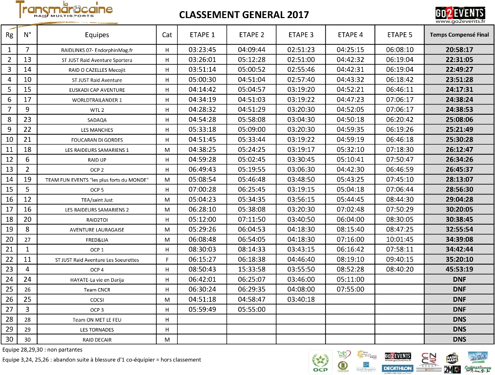Classement général Transmarocaine 2017 - GO2EVENTS