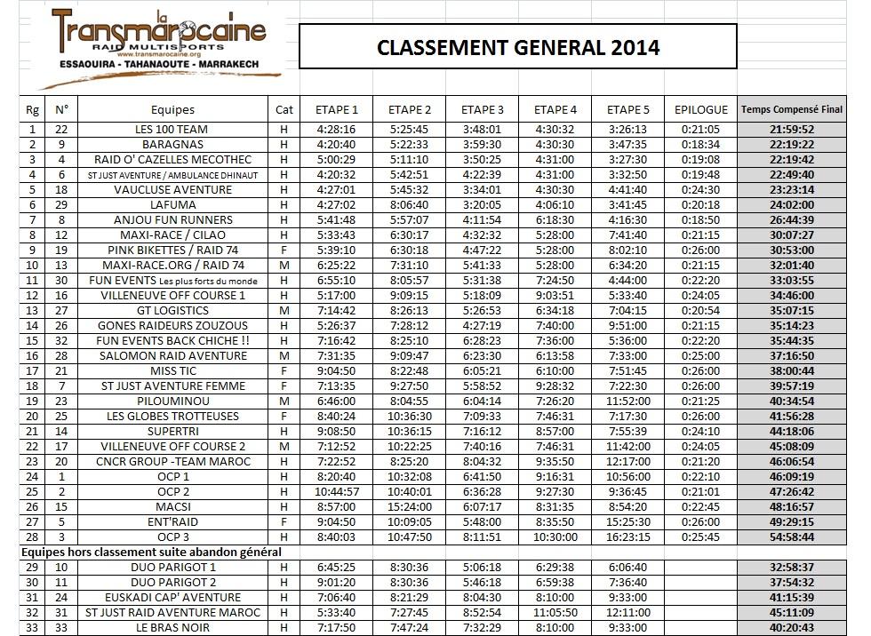 Transmarocaine 2014 - Classement général - GO2EVENTS