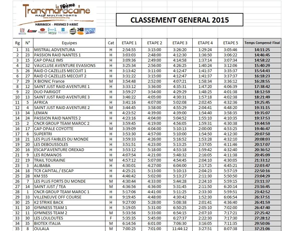 Transmarocaine 2015 - Classement général - GO2EVENTS