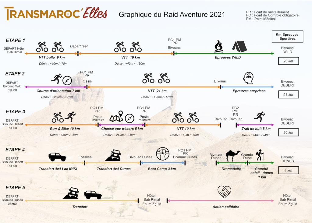 Transmaroc'Elles 2021- GO2EVENTS