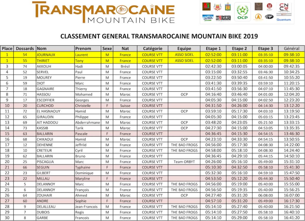 TMB 2019 - Classement général - GO2EVENTS