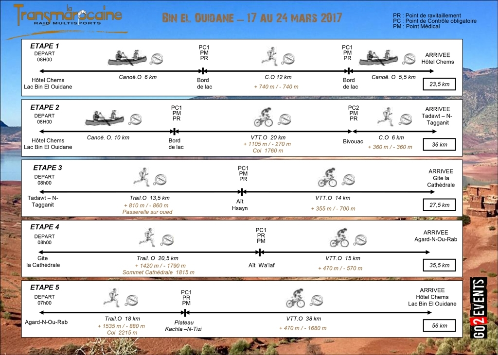Graphique de course Transmarocaine 2017 - GO2EVENTS