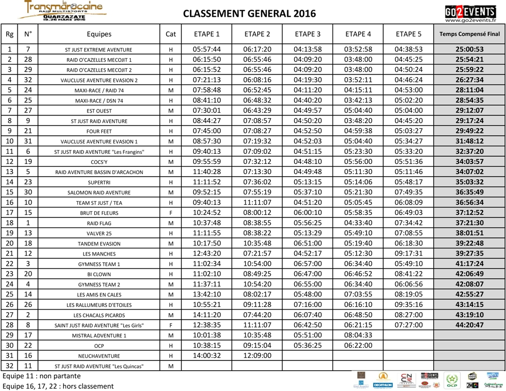 Classement Transmarocaine 2016 - GO2EVENTS