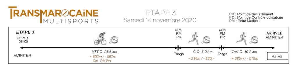 Graphique coureurs 2020-Etape 3Transmarocaine multisports 2020-Etape 3- GO2EVENTS